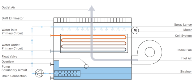 VK Closed Cirquit Cooling Tower Schematic01SF